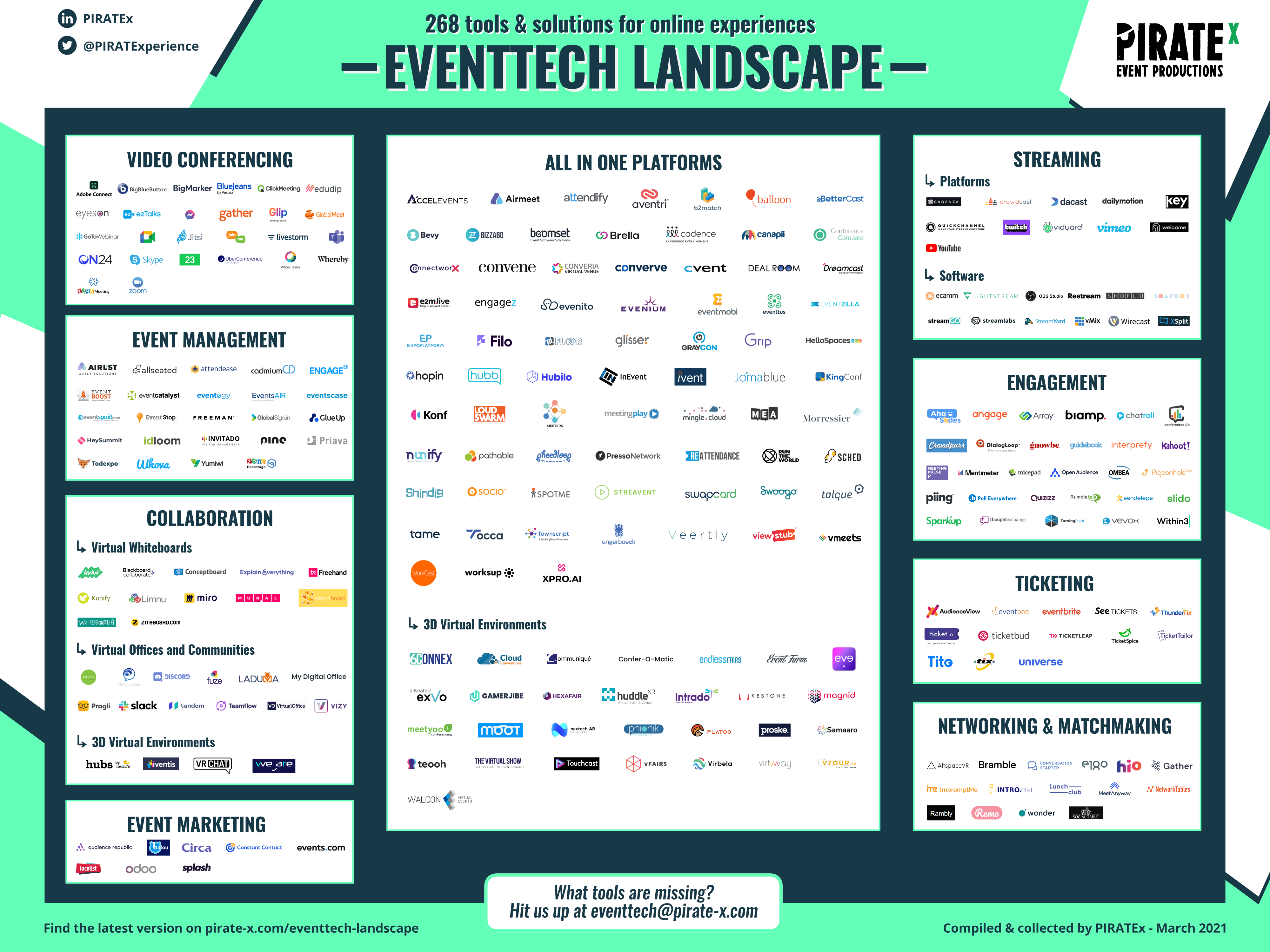 Overview of the 2021 Eventtech Landscape