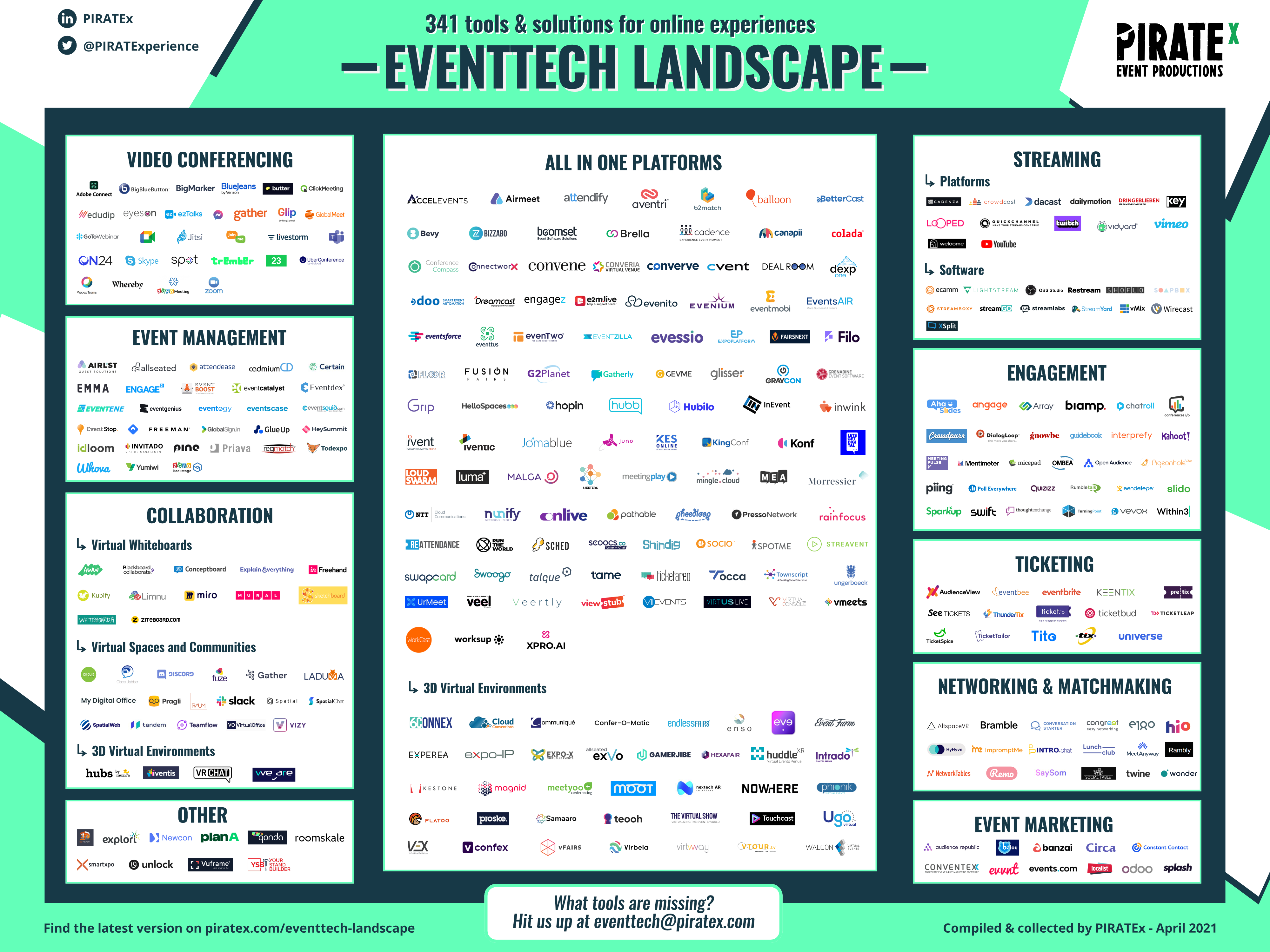 Overview of the 2021 Eventtech Landscape April Update