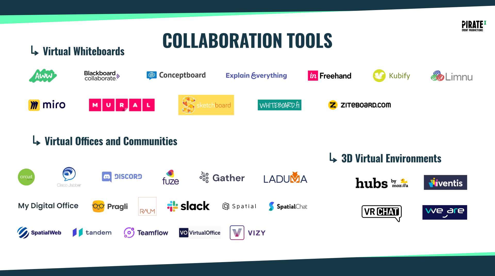 Overview of the Eventtech Landscape April 2021 Update Collaboration Tools Category