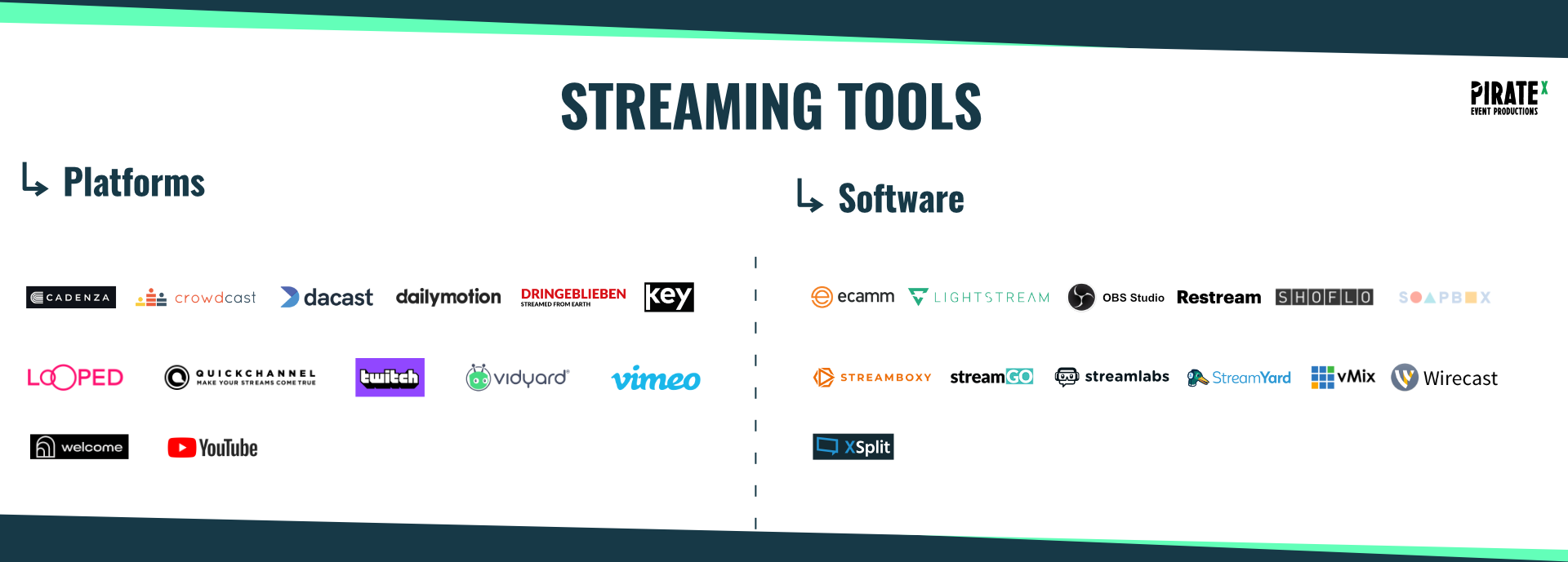Overview of the Eventtech Landscape April 2021 Update Streaming Tools Category